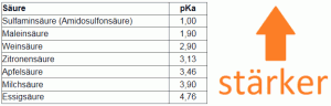 Durgol Inhaltsstoffe swiss espresso Vergleich Sulfaminsäure Amidosulfonsäure