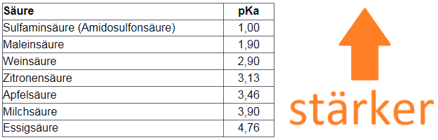 Inhaltsstoffe Entkalker Vergleich Durgol Delonghi Zitronensäure Essig Sulfaminsäure